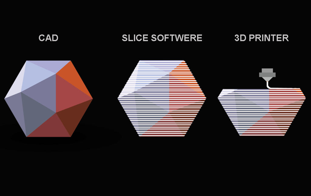 Slice and 3D Print